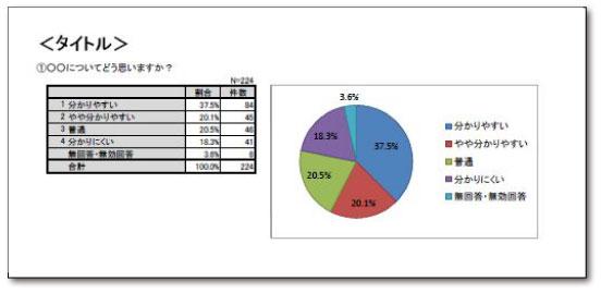 単純集計(集計表+グラフ)