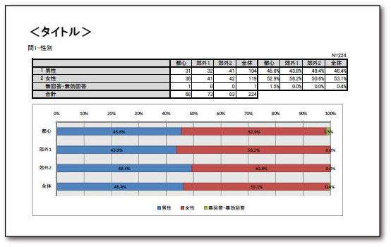 クロス集計(集計表+グラフ)